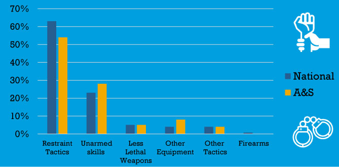 Use of Force Bar Chart - Types of Force -Quarter 3